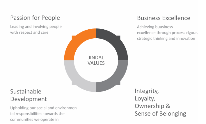 Jindal Value Universe - Passion for People